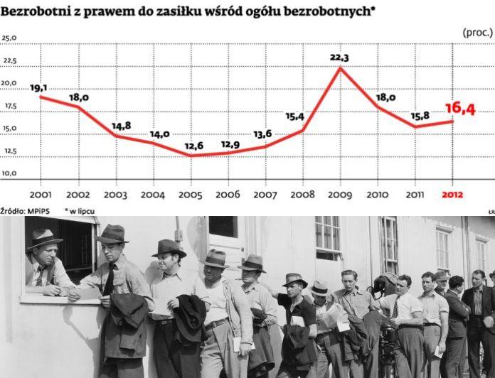 bezrobocie zasilki pol