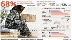 Wskaźnik zagrożenia ubóstwem w Europie